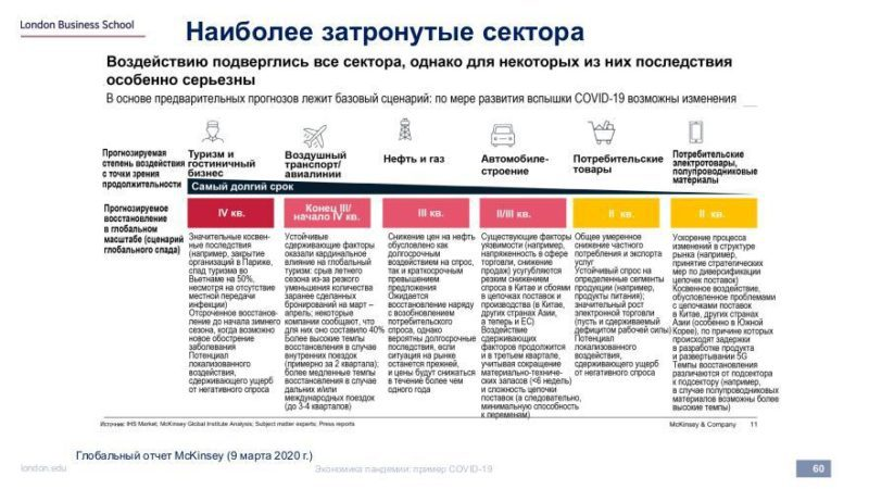 Экономика пандемии: пример COVID-19