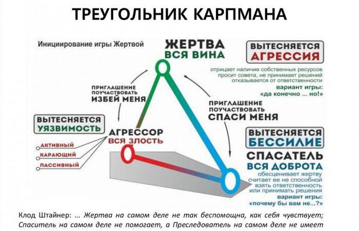 Абьюз. Треугольник Карпмана-Берна
