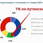 Разводка с обложением 15% налогом офшоров