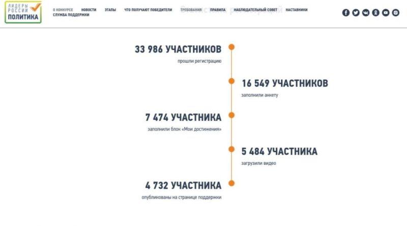 """На """"Лидерах России"""": """"…афёра довершает катастрофу…"""""""