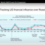 За 00-е США дали РФ больше денег, чем за 90-е