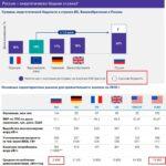 Энергетическая бедность России