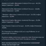 Выборы в России, сентябрь 2020.