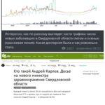 Как и кто рисует статистику коронавируса на Урале