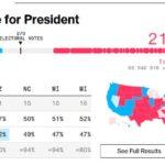 Почему Трамп проиграл голосование, если везде пишут что выиграл?