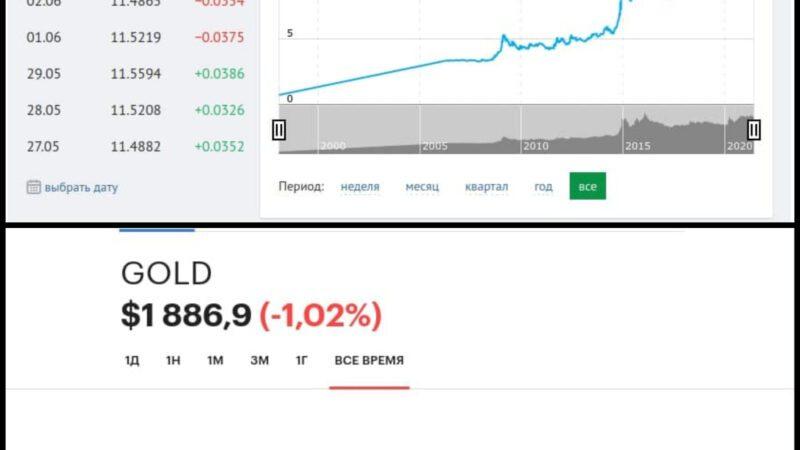 Минфин и замена $ в ФНБ ¥ и золотом