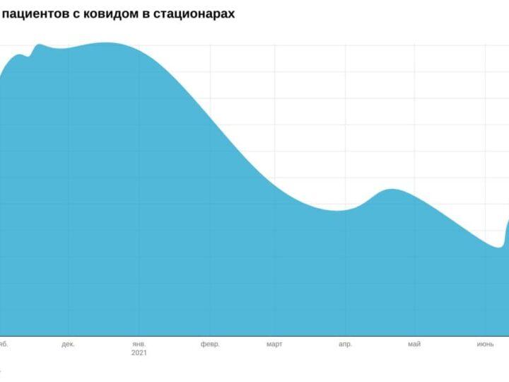 Что известно о третьей волне эпидемии в России